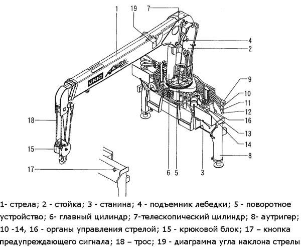 Как разобрать стрелу манипулятора своими руками
